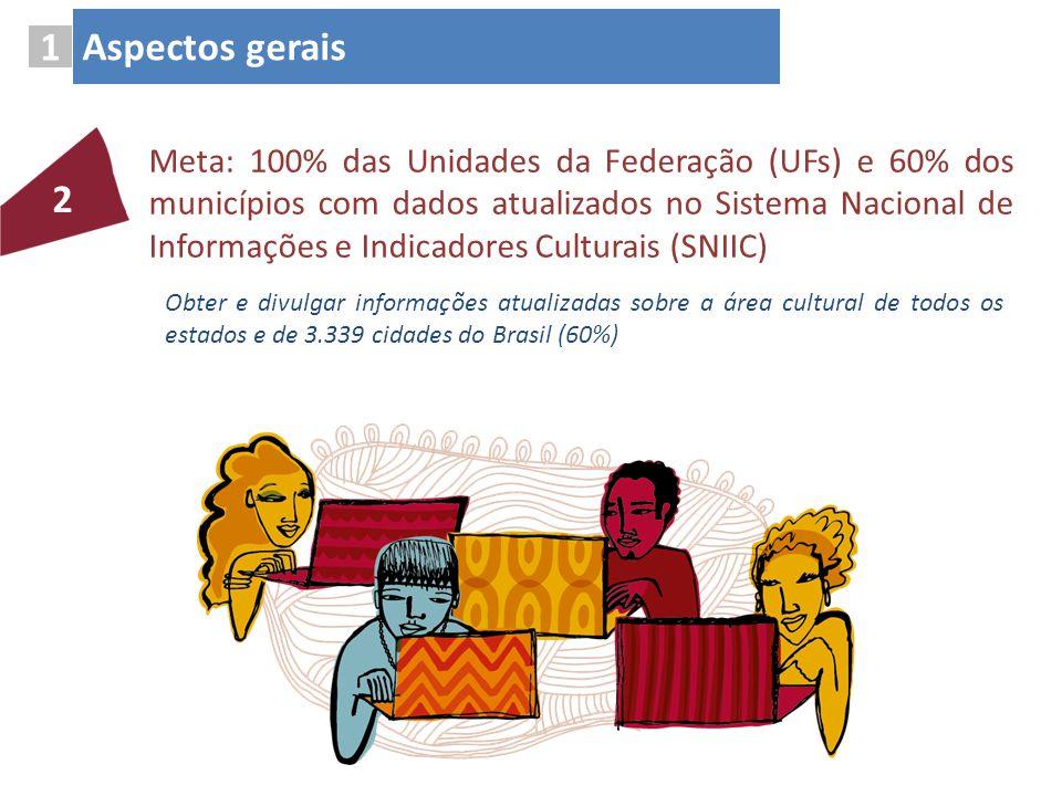 Meta: 100% das Unidades da Federação (UFs) e 60% dos municípios com dados atualizados no Sistema Nacional de Informações e Indicadores Culturais (SNII