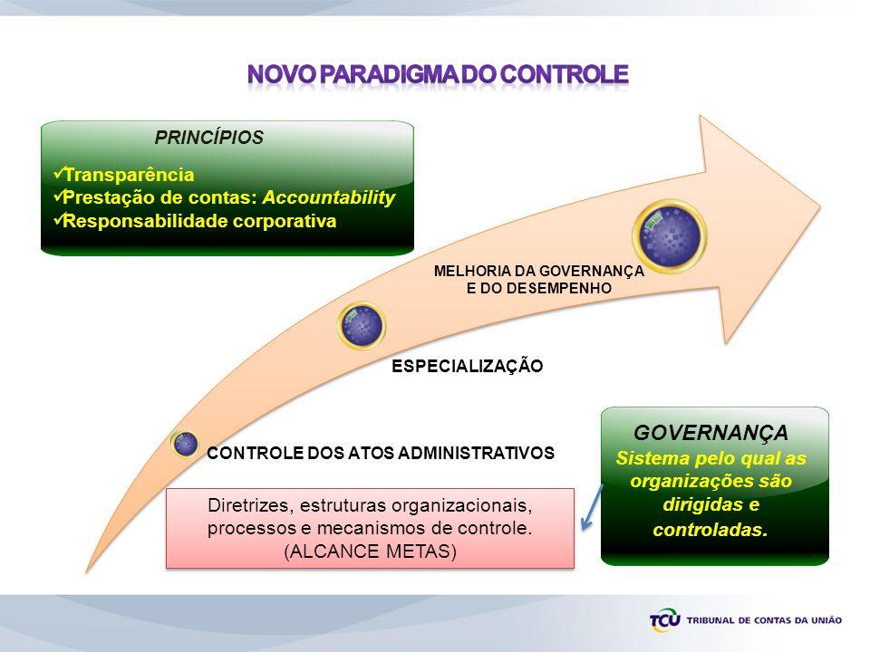 Transparência Prestação de contas: Accountability Responsabilidade corporativa PRINCÍPIOS CONTROLE DOS ATOS ADMINISTRATIVOS ESPECIALIZAÇÃO MELHORIA DA GOVERNANÇA E DO DESEMPENHO GOVERNANÇA Sistema pelo qual as organizações são dirigidas e controladas.