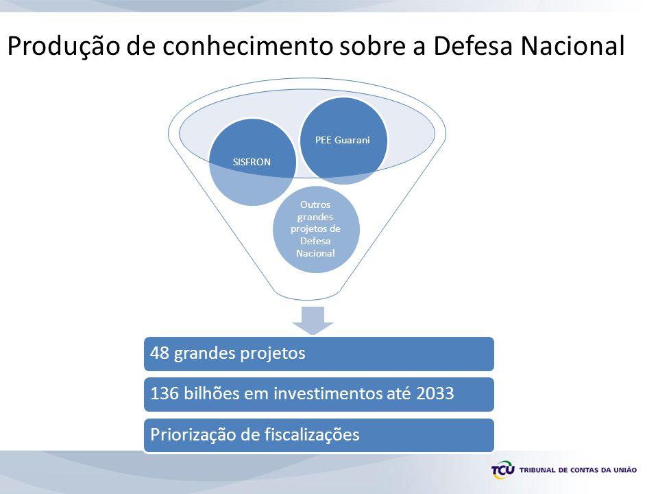 Produção de conhecimento sobre a Defesa Nacional Outros grandes projetos de Defesa Nacional SISFRONPEE Guarani 48 grandes projetos136 bilhões em investimentos até 2033Priorização de fiscalizações