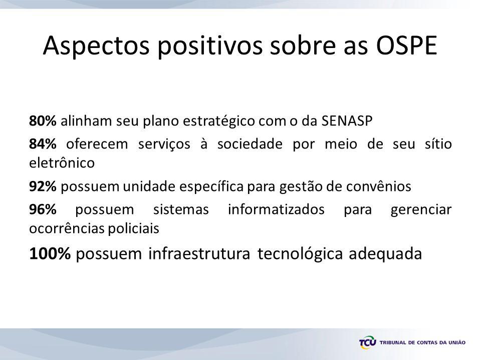 Aspectos positivos sobre as OSPE 80% alinham seu plano estratégico com o da SENASP 84% oferecem serviços à sociedade por meio de seu sítio eletrônico 92% possuem unidade específica para gestão de convênios 96% possuem sistemas informatizados para gerenciar ocorrências policiais 100% possuem infraestrutura tecnológica adequada