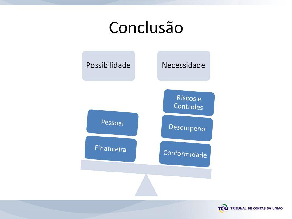 Conclusão PossibilidadeNecessidade ConformidadeDesempeno Riscos e Controles FinanceiraPessoal