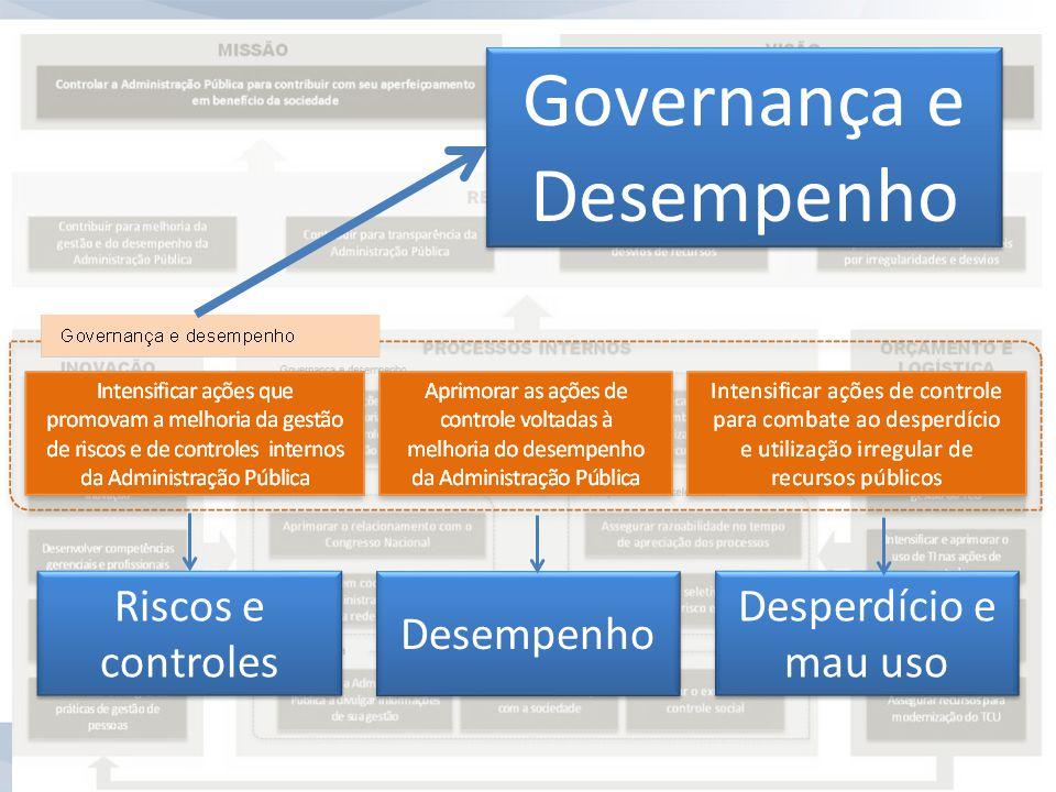 Governança e Desempenho Riscos e controles Desempenho Desperdício e mau uso