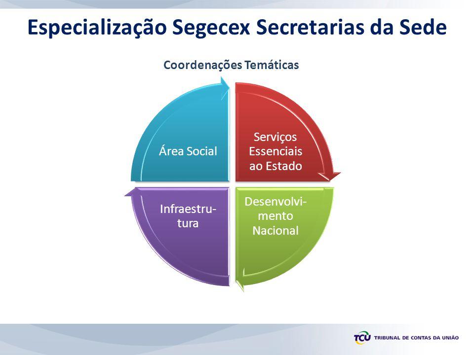 Especialização Segecex Secretarias da Sede Serviços Essenciais ao Estado Desenvolvi- mento Nacional Infraestru- tura Área Social Coordenações Temáticas