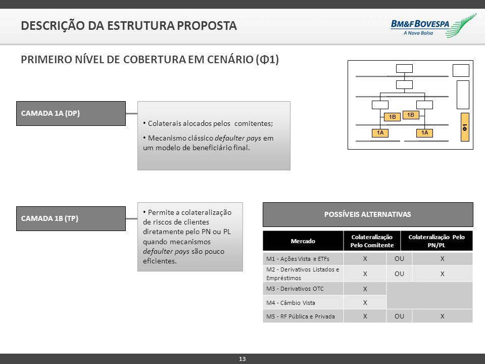 13 DESCRIÇÃO DA ESTRUTURA PROPOSTA PRIMEIRO NÍVEL DE COBERTURA EM CENÁRIO (Φ1) CAMADA 1A (DP) Colaterais alocados pelos comitentes; Mecanismo clássico