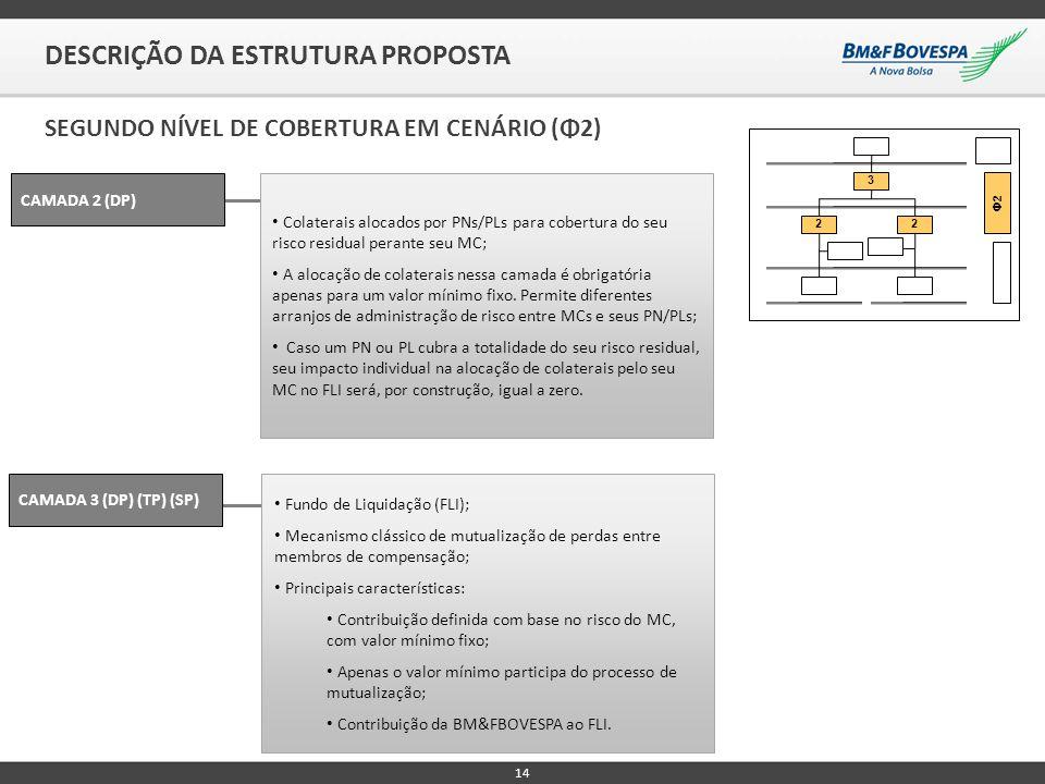 14 DESCRIÇÃO DA ESTRUTURA PROPOSTA SEGUNDO NÍVEL DE COBERTURA EM CENÁRIO (Φ2) CAMADA 2 (DP) Colaterais alocados por PNs/PLs para cobertura do seu risc