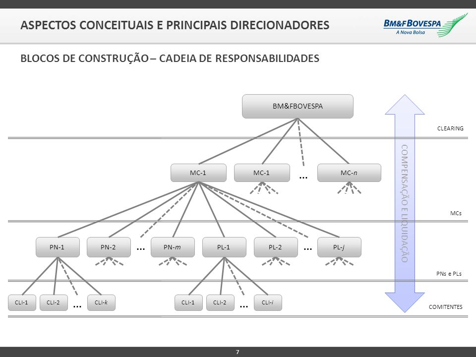 7 ASPECTOS CONCEITUAIS E PRINCIPAIS DIRECIONADORES BLOCOS DE CONSTRUÇÃO – CADEIA DE RESPONSABILIDADES COMPENSAÇÃO E LIQUIDAÇÃO BM&FBOVESPA MC-1 PN-1PN