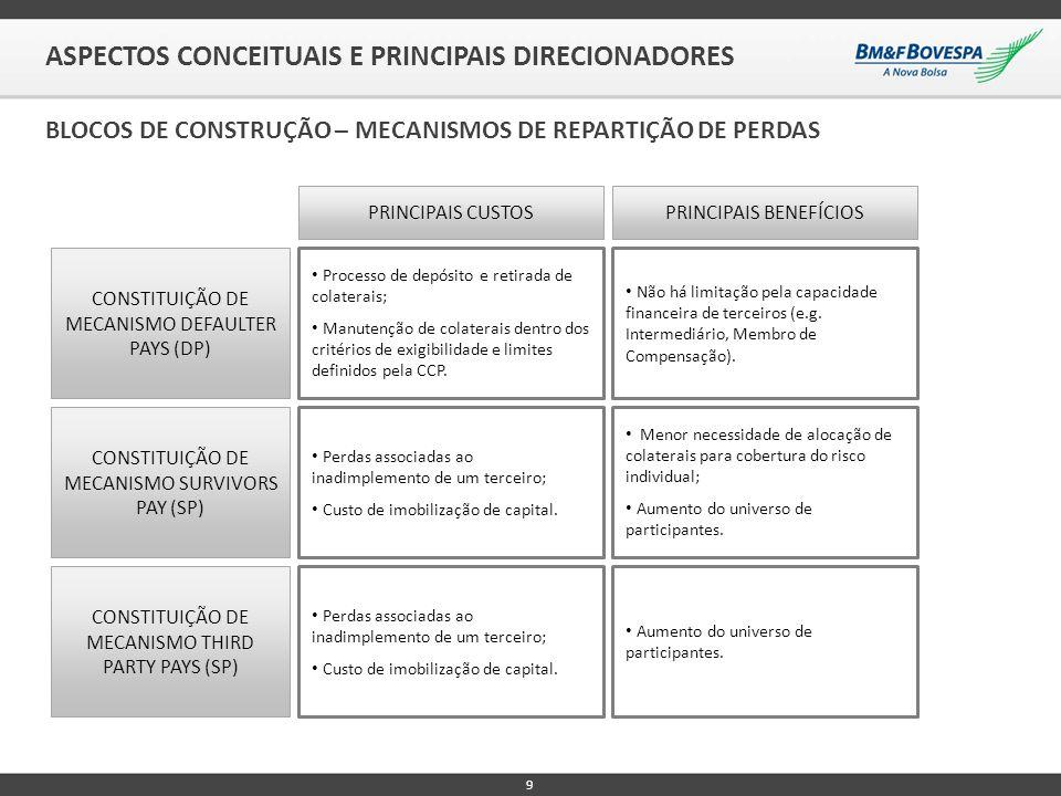 9 ASPECTOS CONCEITUAIS E PRINCIPAIS DIRECIONADORES BLOCOS DE CONSTRUÇÃO – MECANISMOS DE REPARTIÇÃO DE PERDAS CONSTITUIÇÃO DE MECANISMO DEFAULTER PAYS