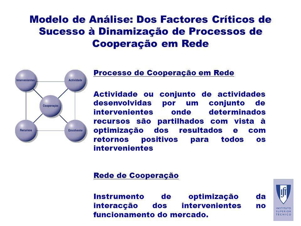 Modelo de Análise: Dos Factores Críticos de Sucesso à Dinamização de Processos de Cooperação em Rede Processo de Cooperação em Rede Actividade ou conjunto de actividades desenvolvidas por um conjunto de intervenientes onde determinados recursos são partilhados com vista à optimização dos resultados e com retornos positivos para todos os intervenientes Rede de Cooperação Instrumento de optimização da interacção dos intervenientes no funcionamento do mercado.
