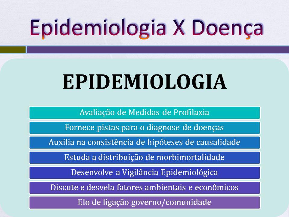 EPIDEMIOLOGIA A ORIGEM DAS DOENÇAS Qual a relação?!