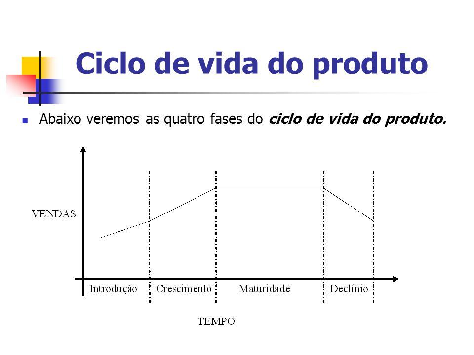 Ciclo de vida do produto Abaixo veremos as quatro fases do ciclo de vida do produto.