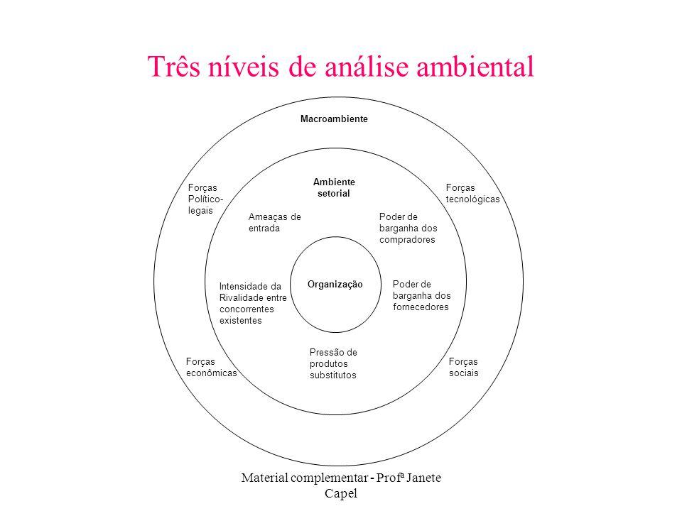 Material complementar - Profª Janete Capel Três níveis de análise ambiental Organização Intensidade da Rivalidade entre concorrentes existentes Ameaça