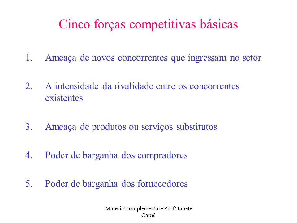 Material complementar - Profª Janete Capel Cinco forças competitivas básicas 1.Ameaça de novos concorrentes que ingressam no setor 2.A intensidade da