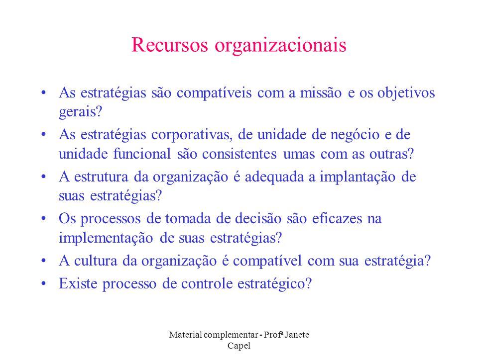 Material complementar - Profª Janete Capel Recursos organizacionais As estratégias são compatíveis com a missão e os objetivos gerais? As estratégias