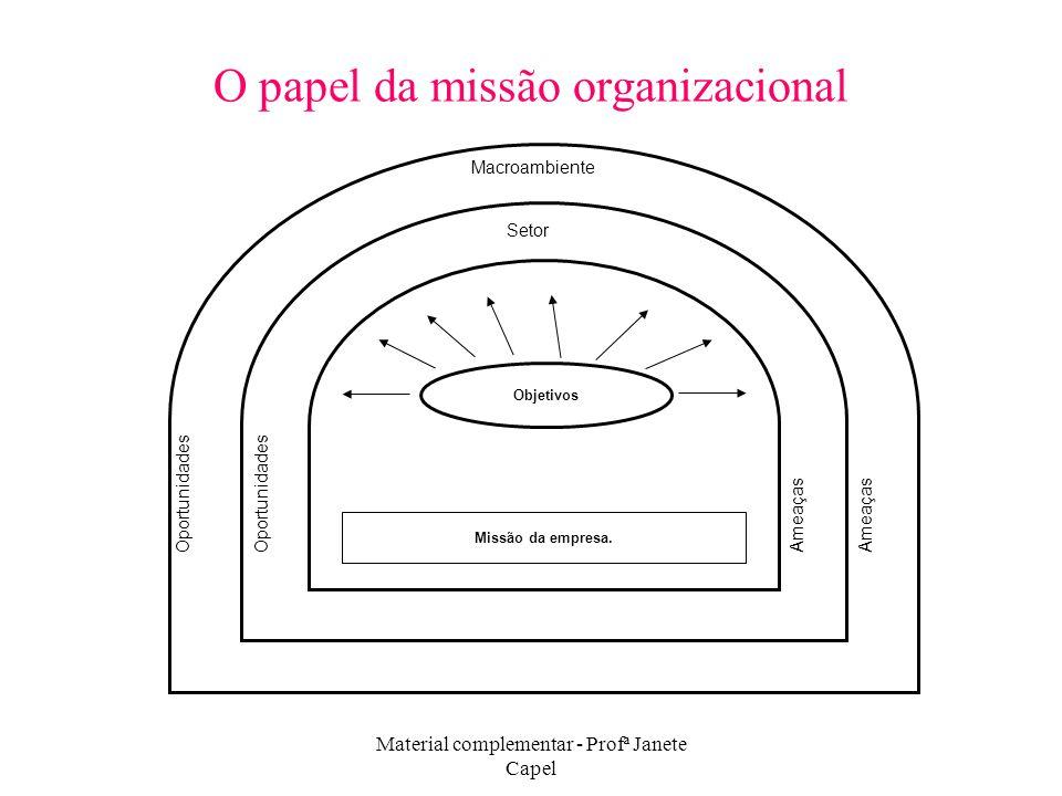 Material complementar - Profª Janete Capel O papel da missão organizacional Objetivos Missão da empresa. Setor Oportunidades Ameaças Oportunidades Ame