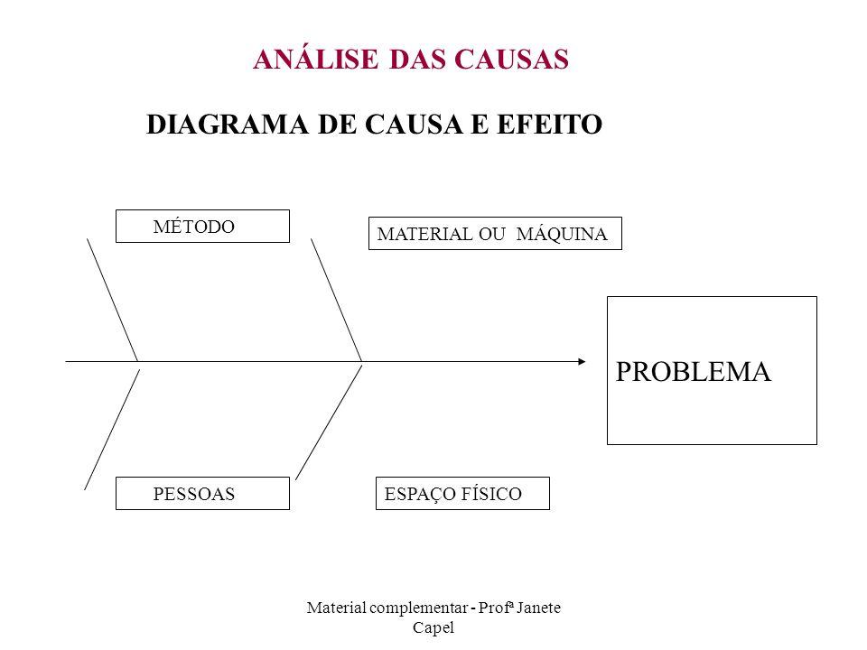 Material complementar - Profª Janete Capel ANÁLISE DAS CAUSAS DIAGRAMA DE CAUSA E EFEITO PROBLEMA ESPAÇO FÍSICO PESSOAS MATERIAL OU MÁQUINA MÉTODO