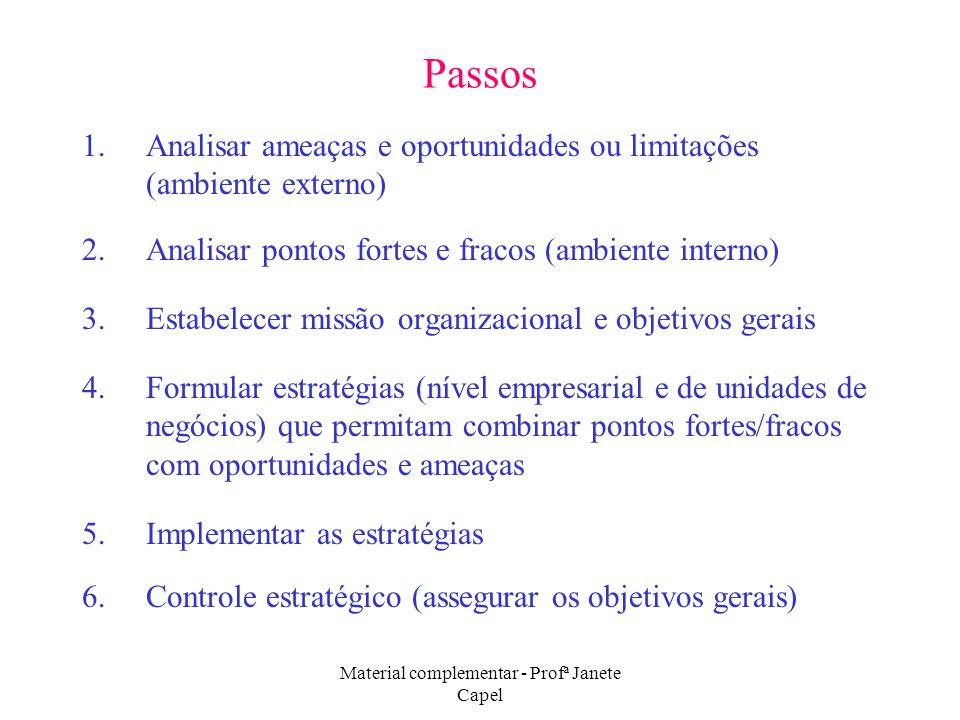 Material complementar - Profª Janete Capel Passos 1.Analisar ameaças e oportunidades ou limitações (ambiente externo) 2.Analisar pontos fortes e fraco