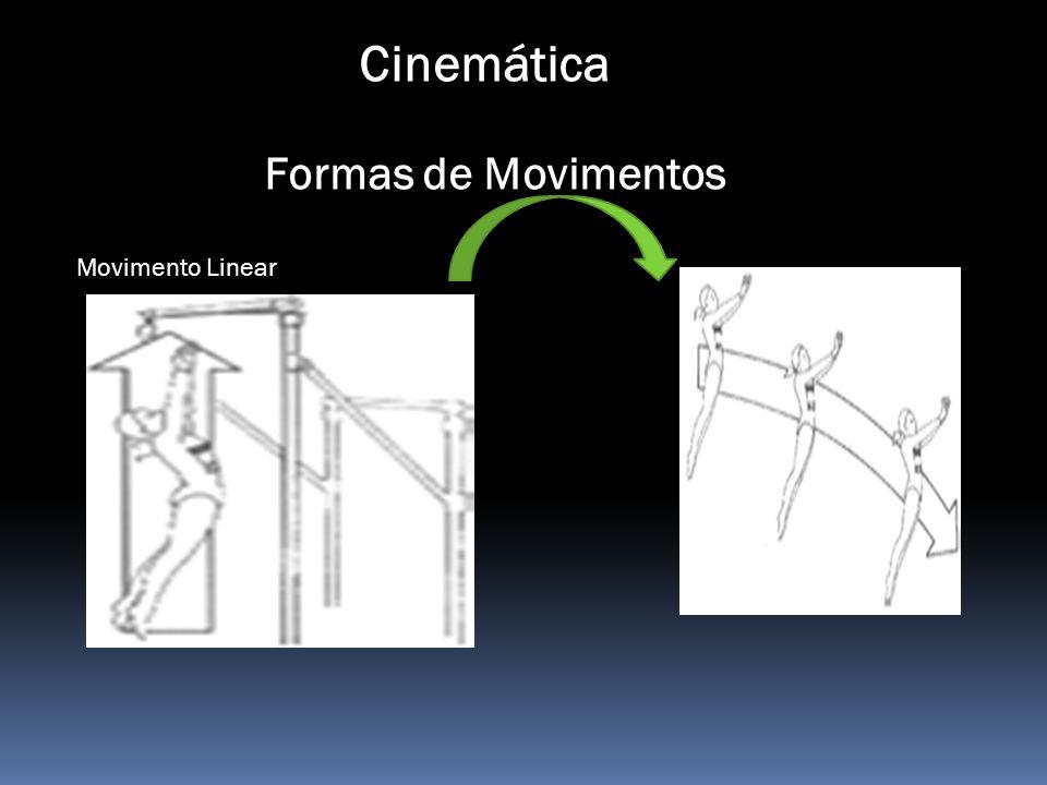 Cinemática Formas de Movimentos Movimento Linear