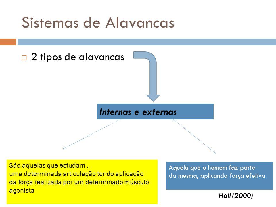 Sistemas de Alavancas  2 tipos de alavancas São aquelas que estudam, uma determinada articulação tendo aplicação da força realizada por um determinado músculo agonista Aquela que o homem faz parte da mesma, aplicando força efetiva Hall (2000) Internas e externas