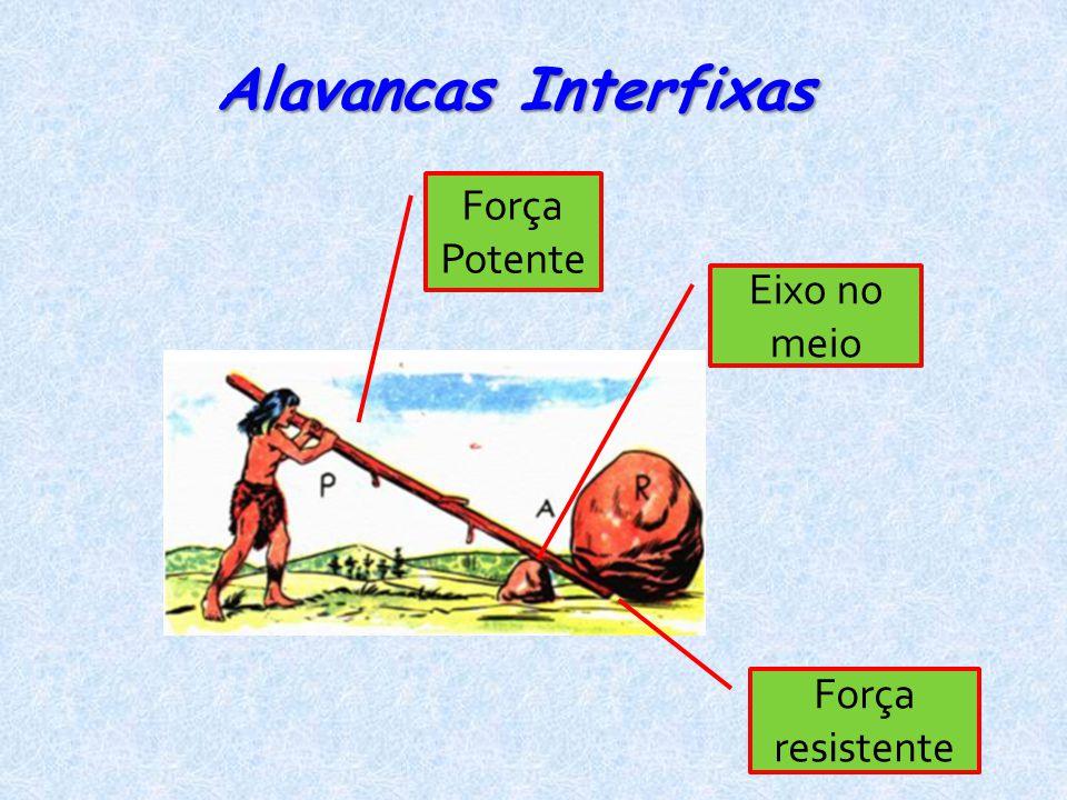 Eixo no meio Força Potente Força resistente Alavancas Interfixas