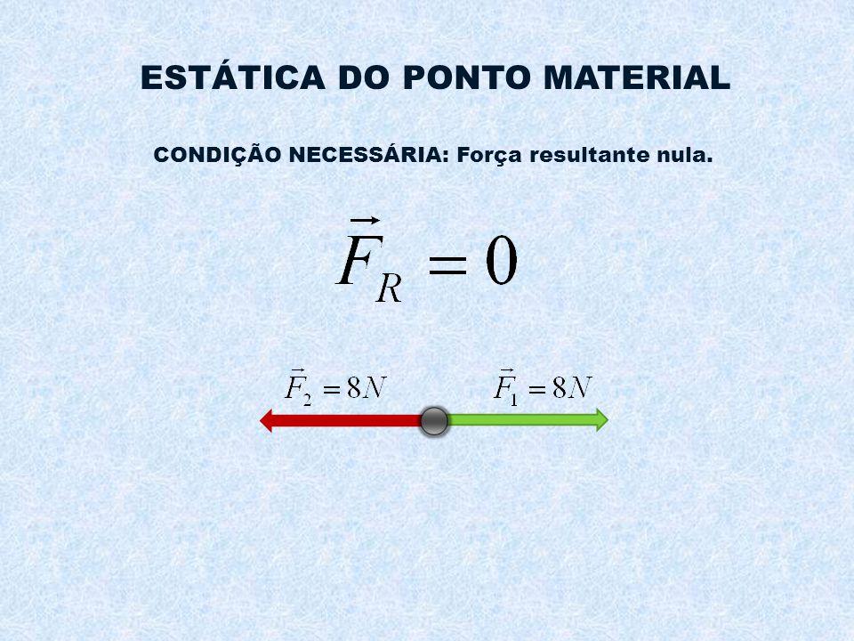 ESTÁTICA DO PONTO MATERIAL CONDIÇÃO NECESSÁRIA: Força resultante nula.
