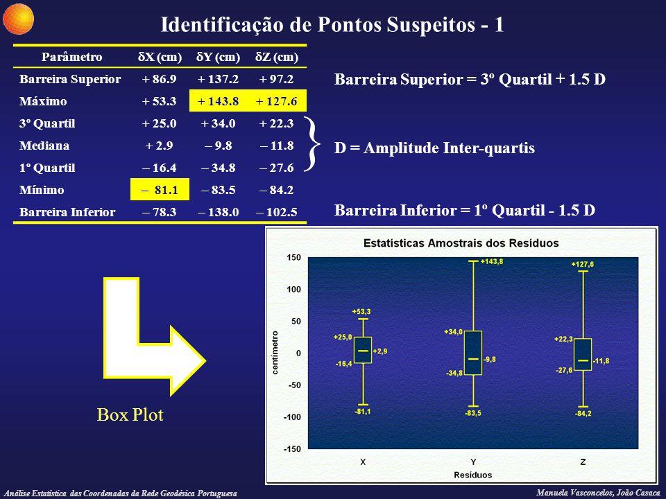 Análise Estatística das Coordenadas da Rede Geodésica Portuguesa Manuela Vasconcelos, João Casaca Identificação de Pontos Suspeitos - 1 Parâmetro  X
