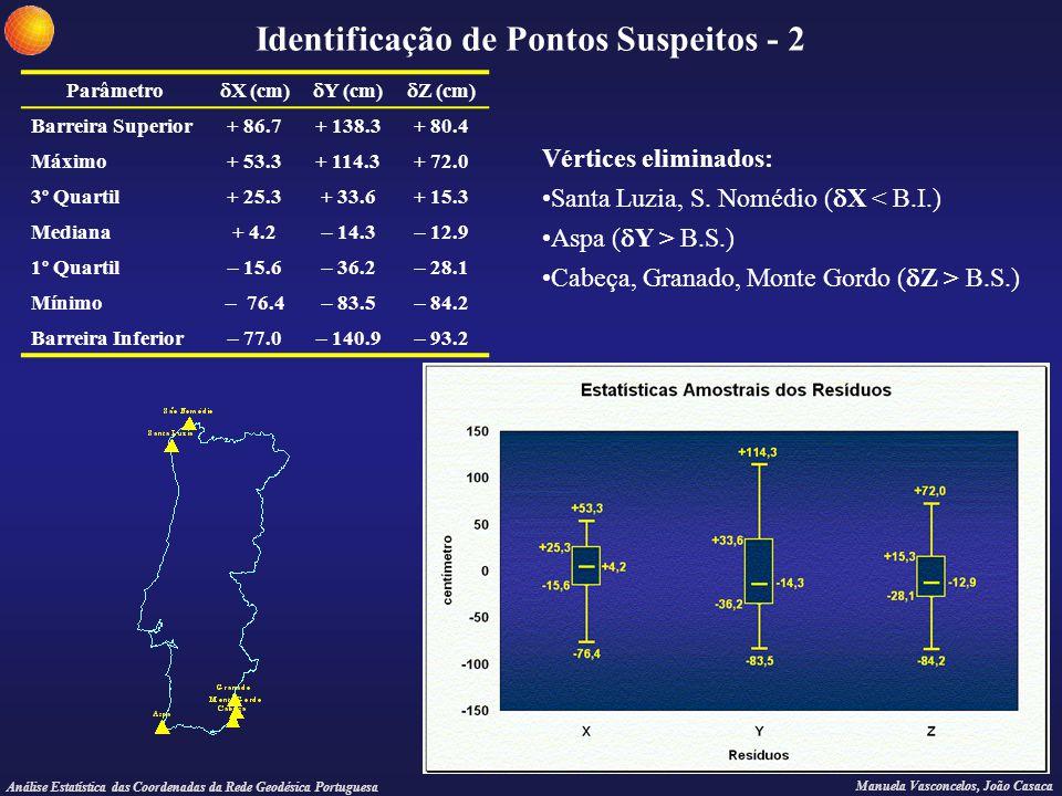 Análise Estatística das Coordenadas da Rede Geodésica Portuguesa Manuela Vasconcelos, João Casaca Identificação de Pontos Suspeitos - 2 Parâmetro  X