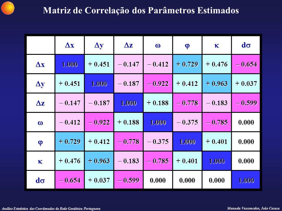 Análise Estatística das Coordenadas da Rede Geodésica Portuguesa Manuela Vasconcelos, João Casaca Matriz de Correlação dos Parâmetros Estimados xxx