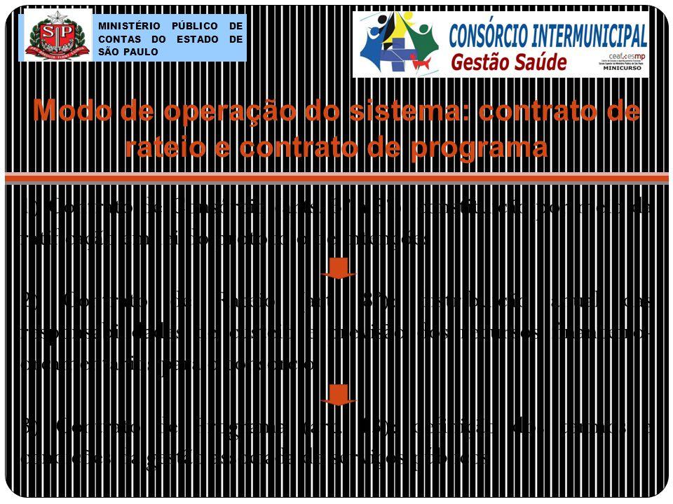 Modo de operação do sistema: contrato de rateio e contrato de programa 1) Contrato de Consórcio (arts.