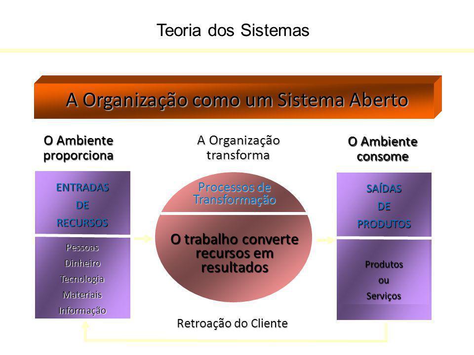 Teoria dos Sistemas A Organização como um Sistema Aberto O Ambiente proporciona Retroação do Cliente ENTRADASDERECURSOSPessoasDinheiroTecnologiaMateri