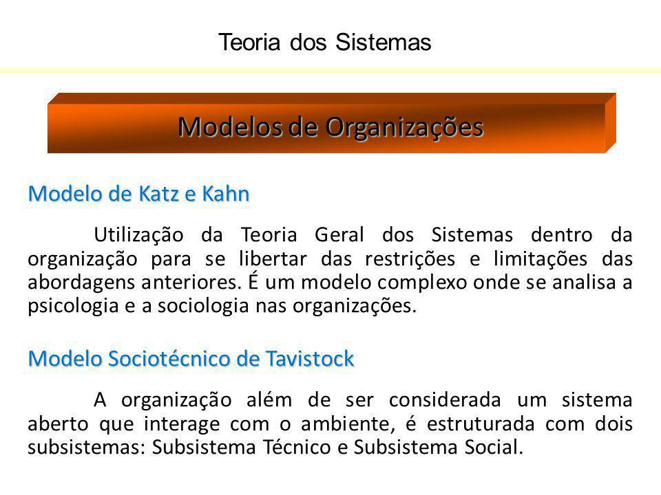 Teoria dos Sistemas Modelos de Organizações Modelo de Katz e Kahn Utilização da Teoria Geral dos Sistemas dentro da organização para se libertar das r