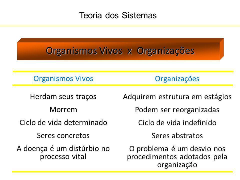 Teoria dos Sistemas Organismos Vivos x Organizações Organismos Vivos Herdam seus traços Morrem Ciclo de vida determinado Seres concretos A doença é um