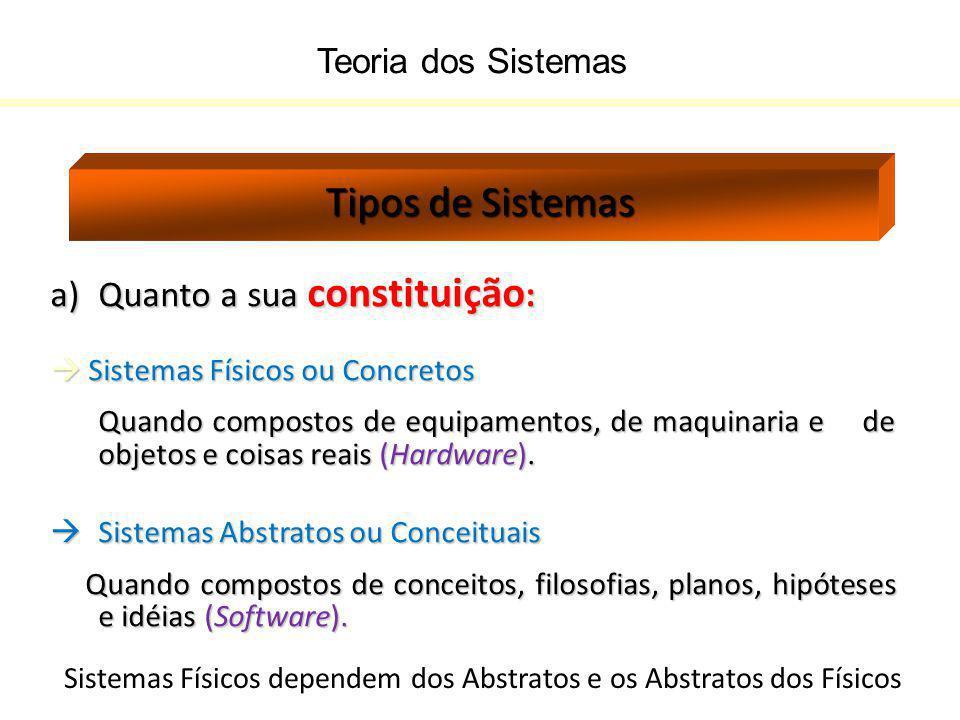 Teoria dos Sistemas Tipos de Sistemas a)Quanto a sua constituição :  Sistemas Físicos ou Concretos Quando compostos de equipamentos, de maquinaria e