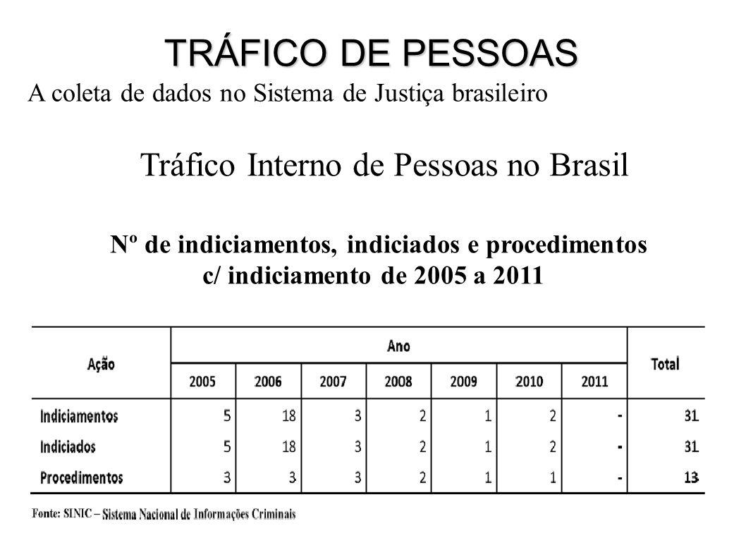 Tráfico Interno de Pessoas no Brasil Nº de indiciamentos, indiciados e procedimentos c/ indiciamento de 2005 a 2011 A coleta de dados no Sistema de Justiça brasileiro TRÁFICO DE PESSOAS