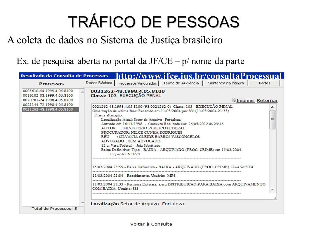 Ex. de pesquisa aberta no portal da JF/CE – p/ nome da parte A coleta de dados no Sistema de Justiça brasileiro http://www.jfce.jus.br/consultaProcess