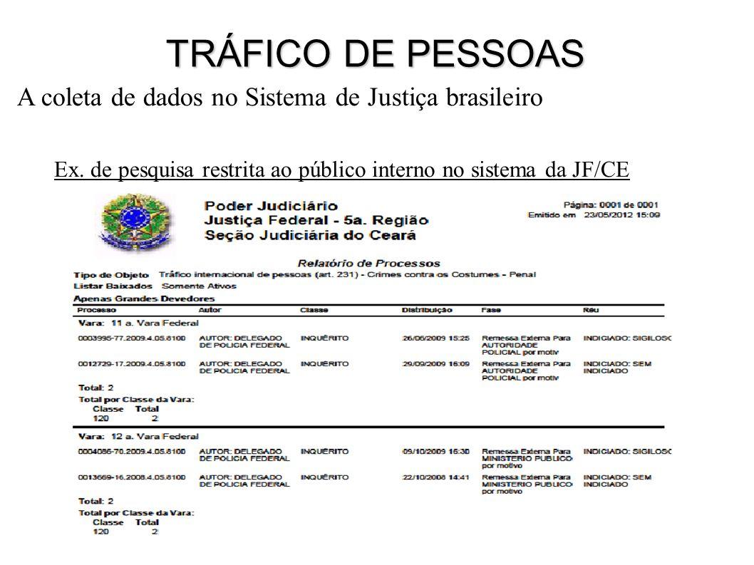 Ex. de pesquisa restrita ao público interno no sistema da JF/CE A coleta de dados no Sistema de Justiça brasileiro TRÁFICO DE PESSOAS