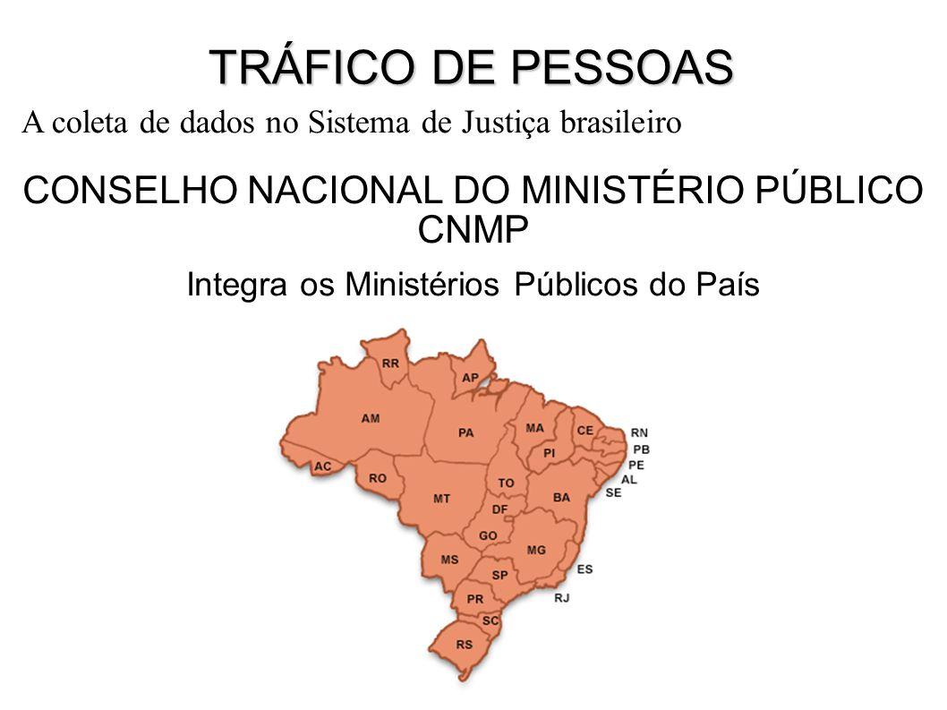 CONSELHO NACIONAL DO MINISTÉRIO PÚBLICO CNMP Integra os Ministérios Públicos do País A coleta de dados no Sistema de Justiça brasileiro TRÁFICO DE PESSOAS