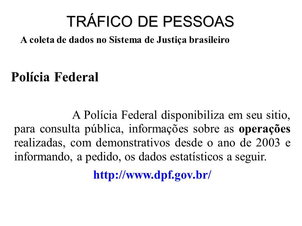 A coleta de dados no Sistema de Justiça brasileiro TRÁFICO DE PESSOAS Demonstrativo de pesquisa interna Tráfico de pessoas para fins de exploração sexual – PFDC- 2011