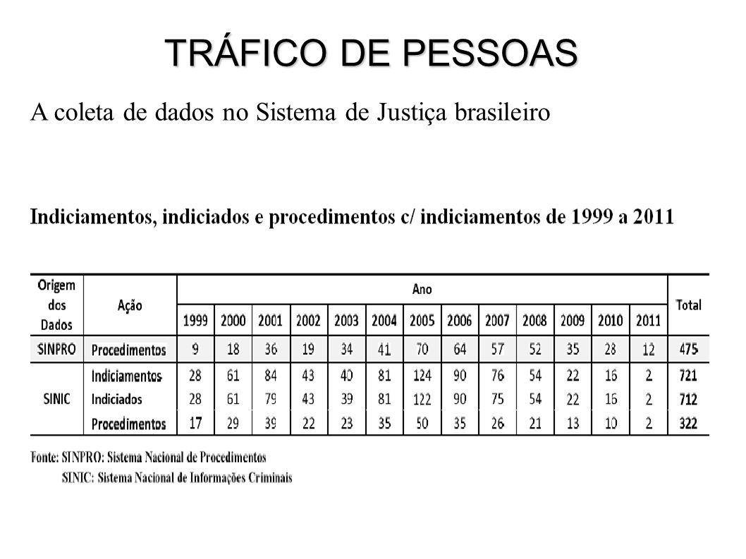 A coleta de dados no Sistema de Justiça brasileiro TRÁFICO DE PESSOAS Demonstrativo de pesquisa interna Tráfico de pessoas para fins de exploração de trabalho escravo - PFDC - 2011