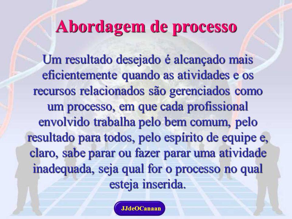 JJdeOCanaan 41 PROCESSOPROCESSO Conjunto de atividades inter- relacionadas ou interativas que transformam entradas em resultados. Conjunto de atividad