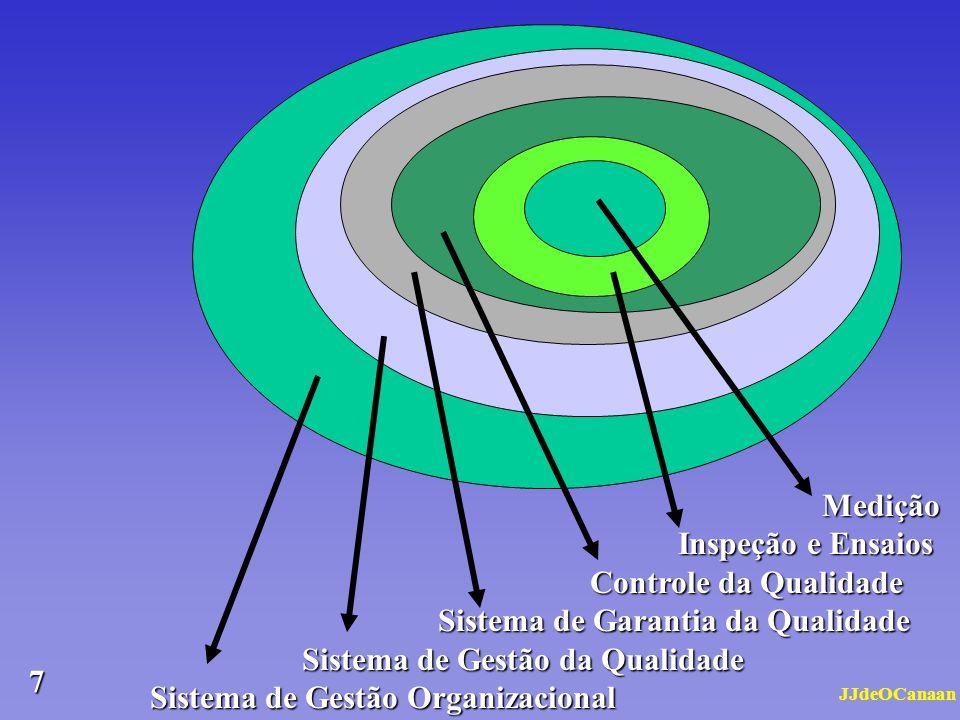 JJdeOCanaan 6 Normas ISO série 9000 Origem e Evolução 199420002008 1987 Com o passar do tempo, a ISO 9000 vai conquistando maior clareza e concatenaçã