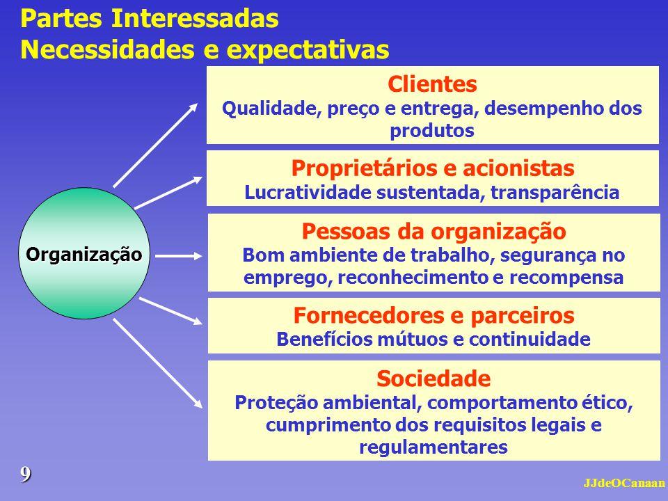 JJdeOCanaan 8 Na implementação de qualquer Sistema de Gestão, cada organização deve garantir que o seu sistema facilite e promova a melhoria contínua.