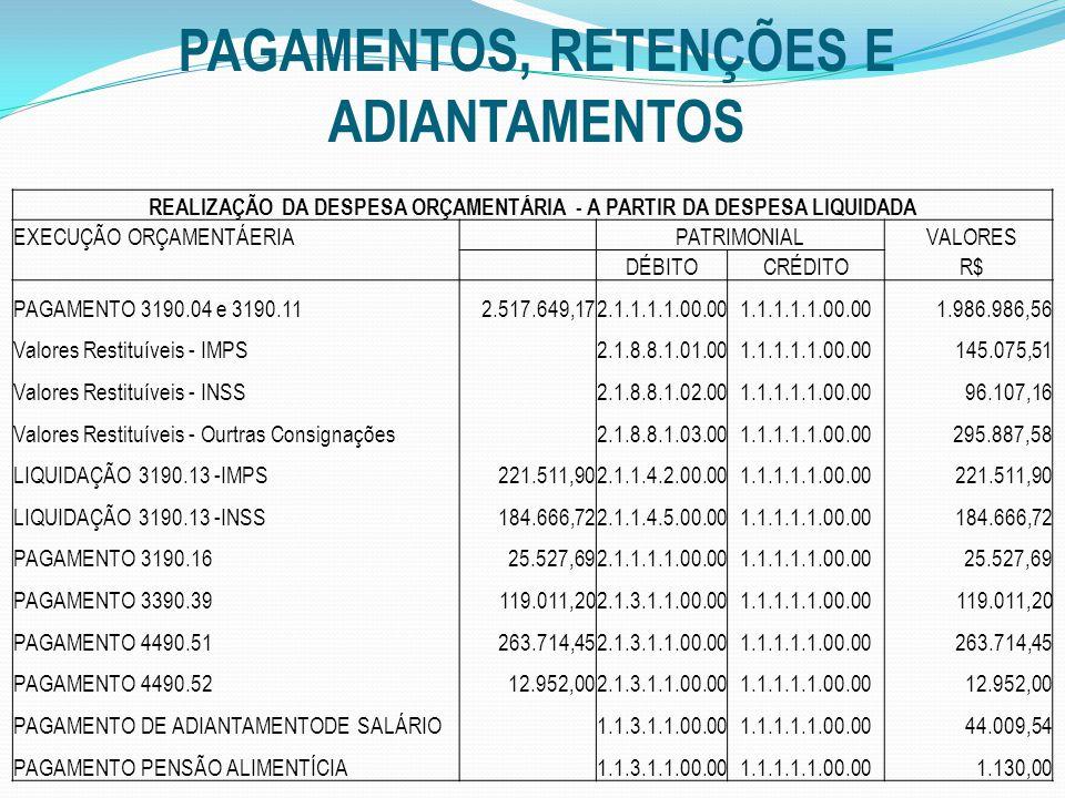 PAGAMENTOS, RETENÇÕES E ADIANTAMENTOS REALIZAÇÃO DA DESPESA ORÇAMENTÁRIA - A PARTIR DA DESPESA LIQUIDADA EXECUÇÃO ORÇAMENTÁERIA PATRIMONIAL VALORES DÉBITOCRÉDITO R$ PAGAMENTO 3190.04 e 3190.11 2.517.649,172.1.1.1.1.00.001.1.1.1.1.00.00 1.986.986,56 Valores Restituíveis - IMPS 2.1.8.8.1.01.001.1.1.1.1.00.00 145.075,51 Valores Restituíveis - INSS 2.1.8.8.1.02.001.1.1.1.1.00.00 96.107,16 Valores Restituíveis - Ourtras Consignações 2.1.8.8.1.03.001.1.1.1.1.00.00 295.887,58 LIQUIDAÇÃO 3190.13 -IMPS 221.511,902.1.1.4.2.00.001.1.1.1.1.00.00 221.511,90 LIQUIDAÇÃO 3190.13 -INSS 184.666,722.1.1.4.5.00.001.1.1.1.1.00.00 184.666,72 PAGAMENTO 3190.16 25.527,692.1.1.1.1.00.001.1.1.1.1.00.00 25.527,69 PAGAMENTO 3390.39 119.011,202.1.3.1.1.00.001.1.1.1.1.00.00 119.011,20 PAGAMENTO 4490.51 263.714,452.1.3.1.1.00.001.1.1.1.1.00.00 263.714,45 PAGAMENTO 4490.52 12.952,002.1.3.1.1.00.001.1.1.1.1.00.00 12.952,00 PAGAMENTO DE ADIANTAMENTODE SALÁRIO 1.1.3.1.1.00.001.1.1.1.1.00.00 44.009,54 PAGAMENTO PENSÃO ALIMENTÍCIA 1.1.3.1.1.00.001.1.1.1.1.00.00 1.130,00