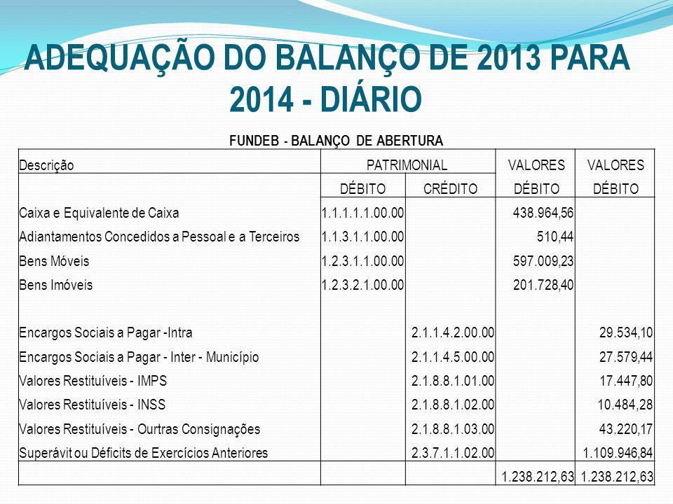 ADEQUAÇÃO DO BALANÇO DE 2013 PARA 2014 - DIÁRIO FUNDEB - BALANÇO DE ABERTURA DescriçãoPATRIMONIAL VALORES DÉBITOCRÉDITO DÉBITO Caixa e Equivalente de Caixa1.1.1.1.1.00.00 438.964,56 Adiantamentos Concedidos a Pessoal e a Terceiros1.1.3.1.1.00.00 510,44 Bens Móveis1.2.3.1.1.00.00 597.009,23 Bens Imóveis1.2.3.2.1.00.00 201.728,40 Encargos Sociais a Pagar -Intra 2.1.1.4.2.00.00 29.534,10 Encargos Sociais a Pagar - Inter - Município 2.1.1.4.5.00.00 27.579,44 Valores Restituíveis - IMPS 2.1.8.8.1.01.00 17.447,80 Valores Restituíveis - INSS 2.1.8.8.1.02.00 10.484,28 Valores Restituíveis - Ourtras Consignações 2.1.8.8.1.03.00 43.220,17 Superávit ou Déficits de Exercícios Anteriores 2.3.7.1.1.02.00 1.109.946,84 1.238.212,63