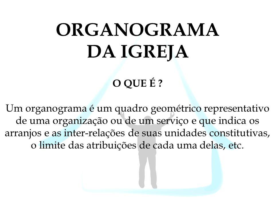 ORGANOGRAMA DA IGREJA O QUE É ? Um organograma é um quadro geométrico representativo de uma organização ou de um serviço e que indica os arranjos e as