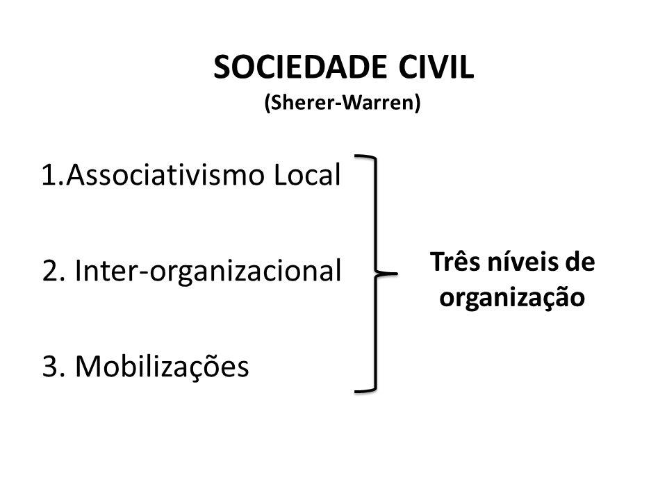 1.Associativismo Local 2. Inter-organizacional 3.
