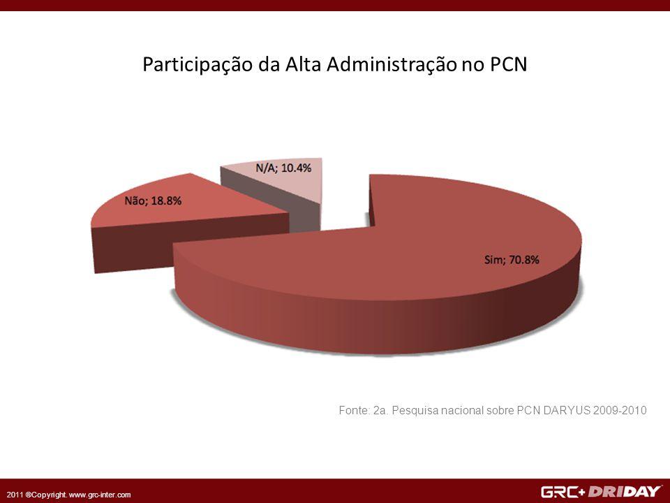 2011 ®Copyright. www.grc-inter.com Participação da Alta Administração no PCN Fonte: 2a.