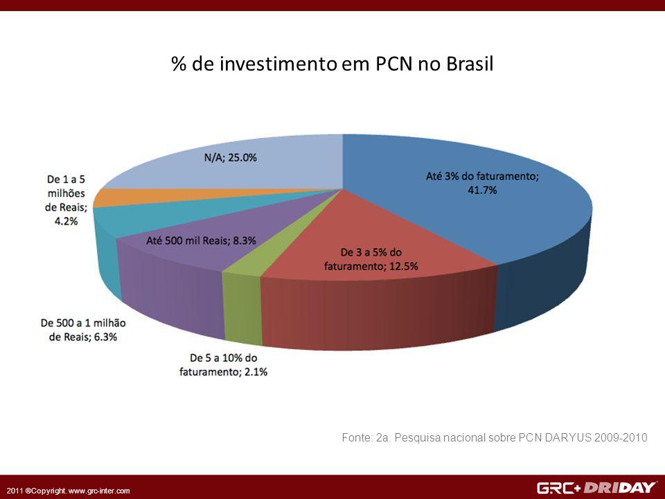 2011 ®Copyright. www.grc-inter.com % de investimento em PCN no Brasil Fonte: 2a.