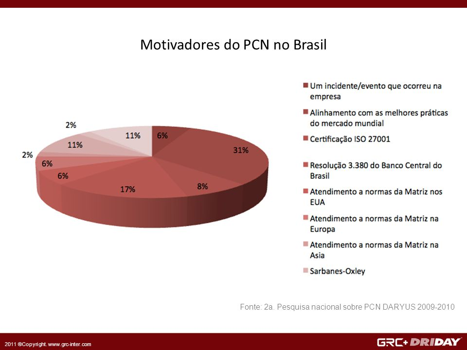 2011 ®Copyright. www.grc-inter.com Motivadores do PCN no Brasil Fonte: 2a.