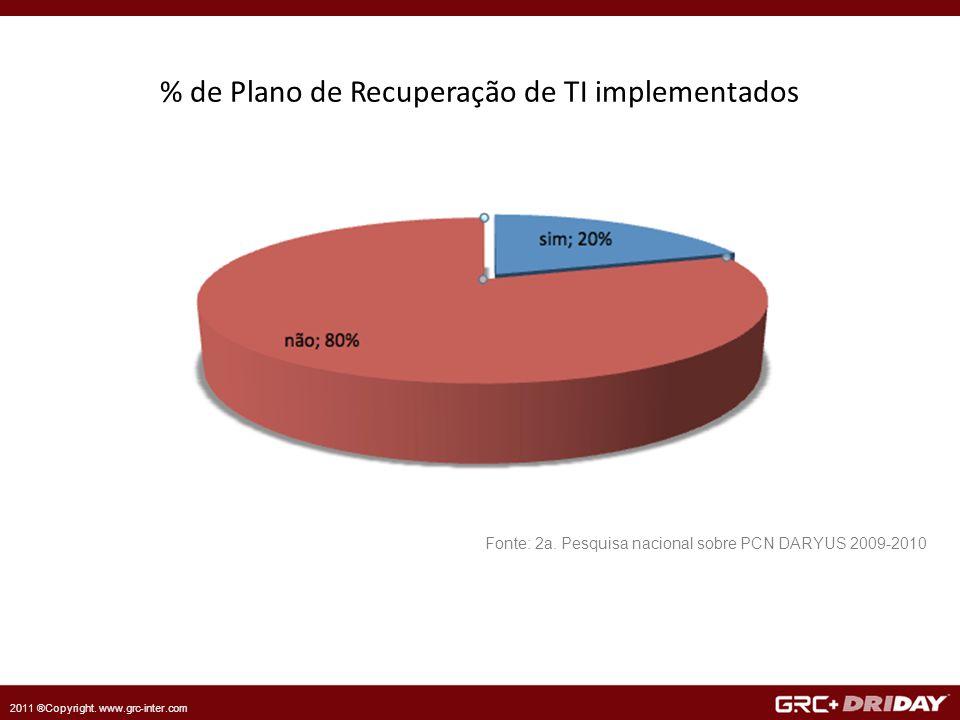2011 ®Copyright. www.grc-inter.com % de Plano de Recuperação de TI implementados Fonte: 2a.