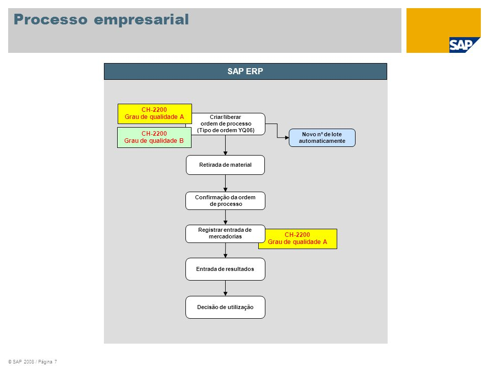 © SAP 2008 / Página 8 Chão-de-fábrica Encarregado do depósito Administração de qualidade Planejador de produção Batch Information Cockpit Criar ordem do processo Confirmar ordem do processo Entrar resultados Decisão de utilização Diagrama do fluxo do processo